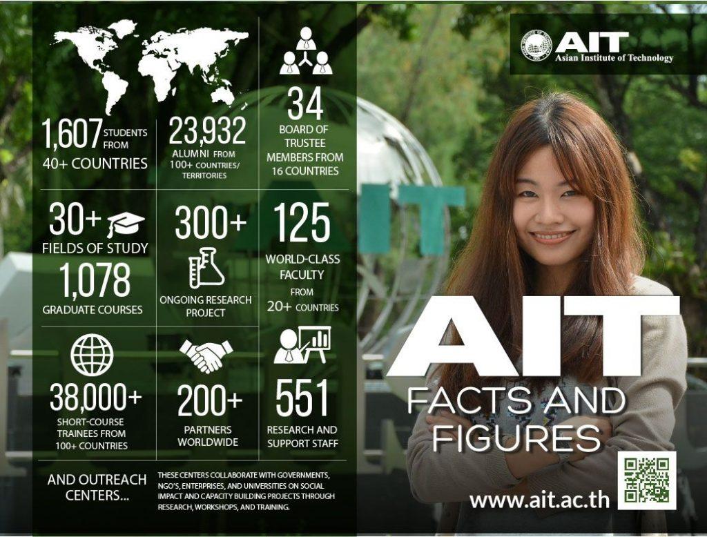 Viện Công Nghệ Châu Á - AIT